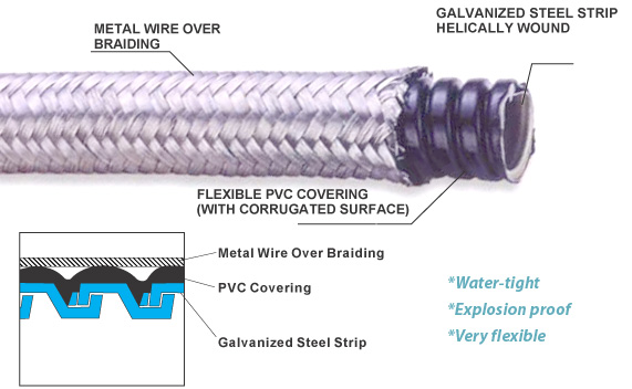 flexible metallic conduit,water proof,emi shielding