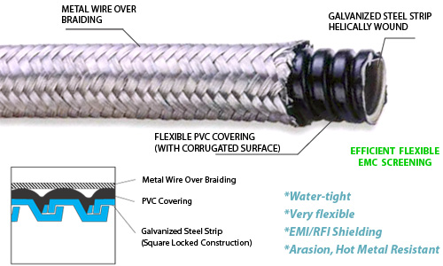 Overbraided flexible steel conduit,water proof